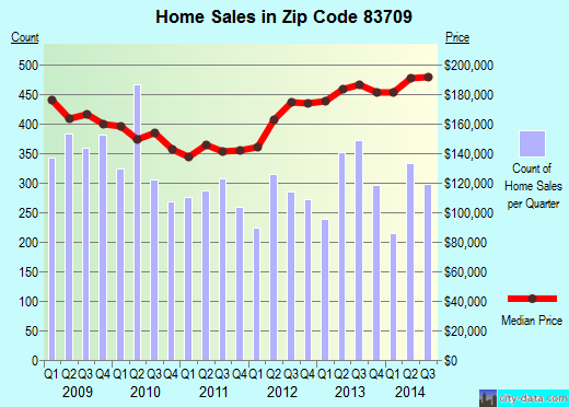Zip code 83709 (Boise, Idaho) real estate house value trends