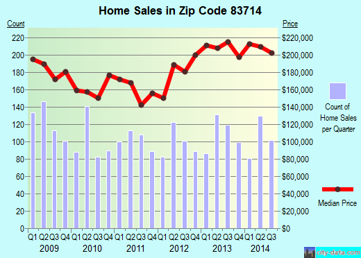 Zip code 83714 (Garden City, Idaho) real estate house value trends
