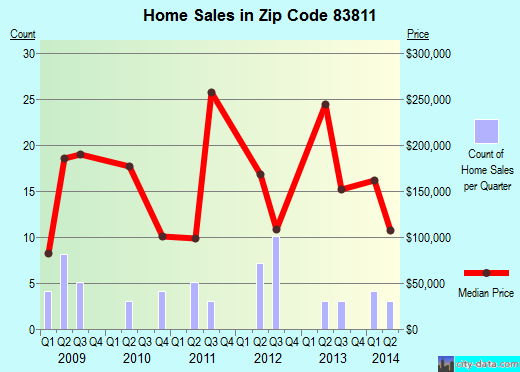 Zip code 83811 (Clark Fork, Idaho) real estate house value trends