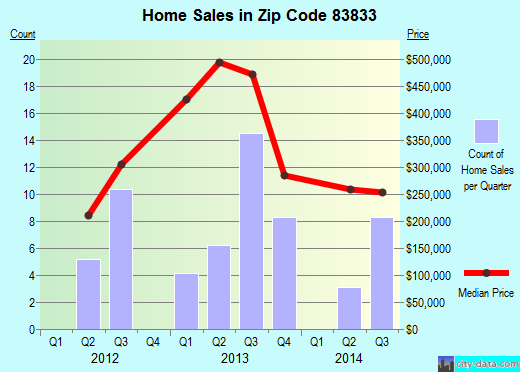 Zip code 83833 (Harrison, Idaho) real estate house value trends