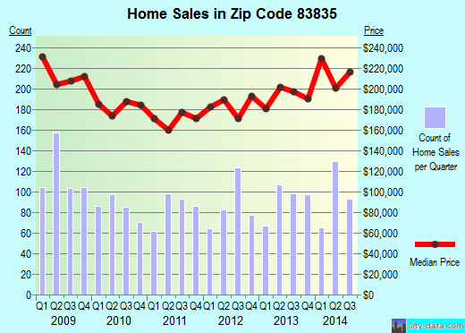 Zip code 83835 (HAYDEN, Idaho) real estate house value trends