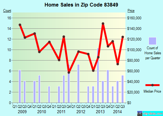 Zip code 83849 (Osburn, Idaho) real estate house value trends