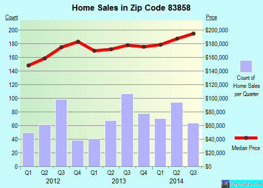 Zip code 83858 (Rathdrum, Idaho) real estate house value trends