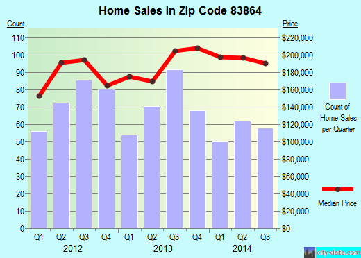 Zip code 83864 (Sandpoint, Idaho) real estate house value trends