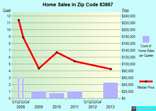 Zip code 83867 (Osburn, Idaho) real estate house value trends