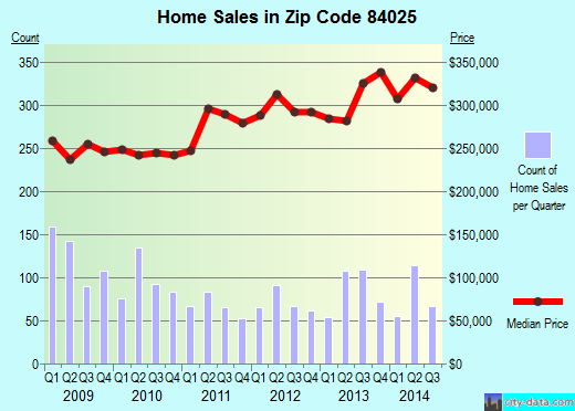 Zip code 84025 (Farmington, Utah) real estate house value trends