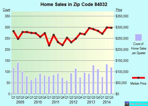 Zip code 84032 (Independence, Utah) real estate house value trends