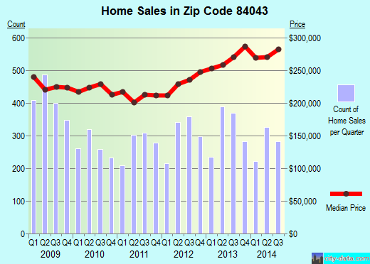 Zip code 84043 (Lehi, Utah) real estate house value trends