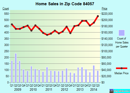 Zip code 84057 (Orem, Utah) real estate house value trends