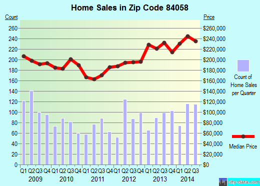 Zip code 84058 (Orem, Utah) real estate house value trends