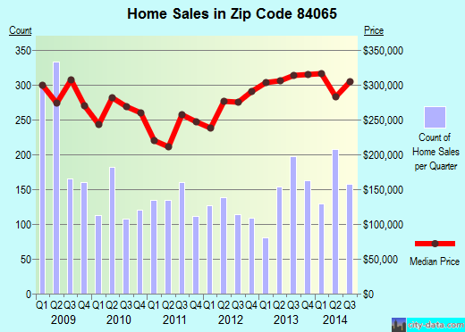 Zip code 84065 (Bluffdale, Utah) real estate house value trends