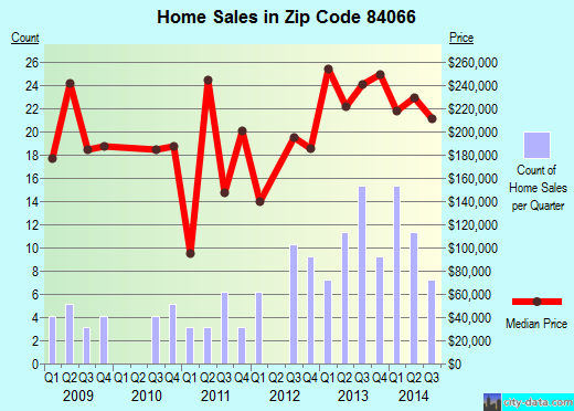 Zip code 84066 (Ballard, Utah) real estate house value trends