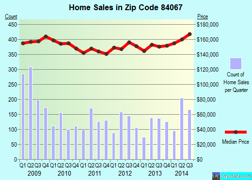Zip code 84067 (Roy, Utah) real estate house value trends