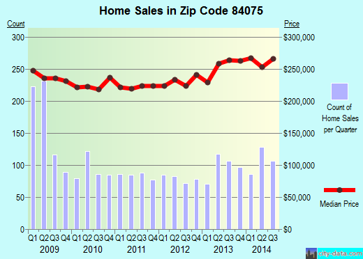 Zip code 84075 (SYRACUSE, Utah) real estate house value trends