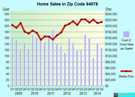 Zip code 84078 (Vernal, Utah) real estate house value trends