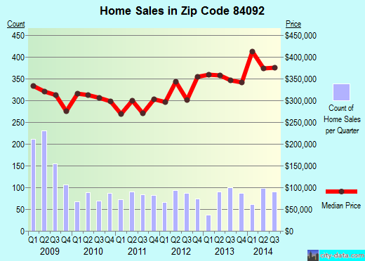 Zip code 84092 (Sandy, Utah) real estate house value trends