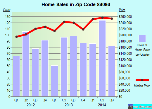 Zip code 84094 (Sandy, Utah) real estate house value trends