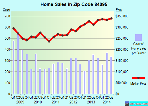Zip code 84095 (South Jordan, Utah) real estate house value trends