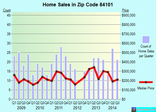 Zip code 84101 (Salt Lake City, Utah) real estate house value trends