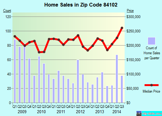 Zip code 84102 (Salt Lake City, Utah) real estate house value trends