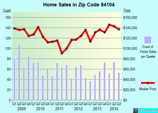 Zip code 84104 (Salt Lake City, Utah) real estate house value trends