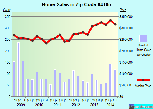 Zip code 84105 (SALT LAKE CITY, Utah) real estate house value trends
