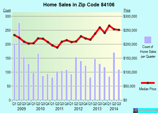 Zip code 84106 (Salt Lake City, Utah) real estate house value trends