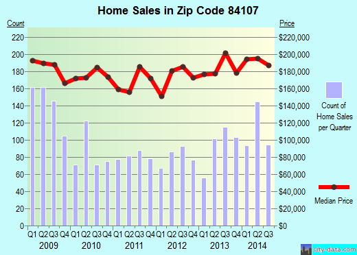 Zip code 84107 (MURRAY, Utah) real estate house value trends