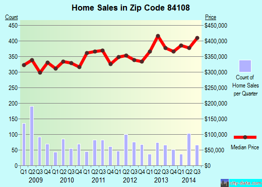 Zip code 84108 (SALT LAKE CITY, Utah) real estate house value trends