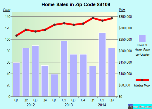 Zip code 84109 (Millcreek, Utah) real estate house value trends