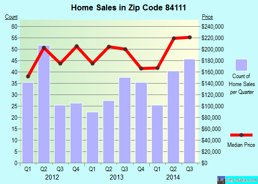 Zip code 84111 (Salt Lake City, Utah) real estate house value trends