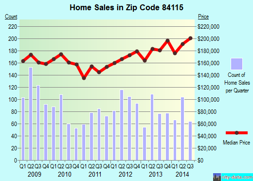Zip code 84115 (South Salt Lake, Utah) real estate house value trends