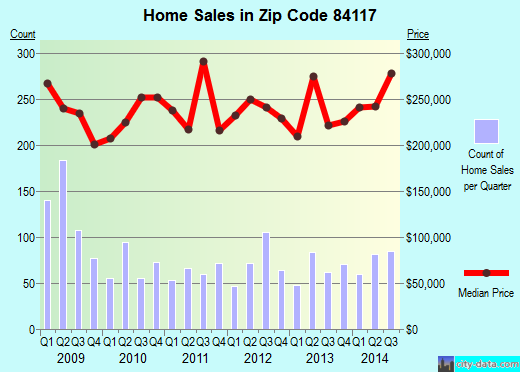 Zip code 84117 (Holladay, Utah) real estate house value trends