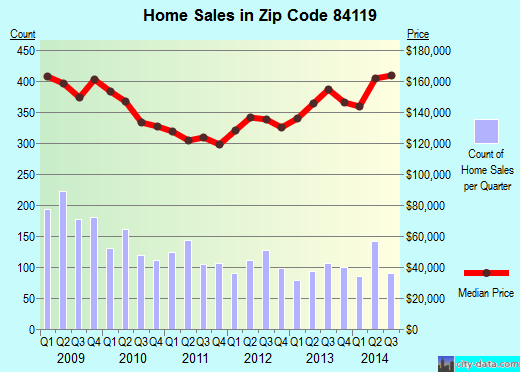 Zip code 84119 (West Valley City, Utah) real estate house value trends