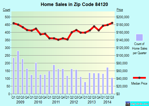 Zip code 84120 (West Valley City, Utah) real estate house value trends