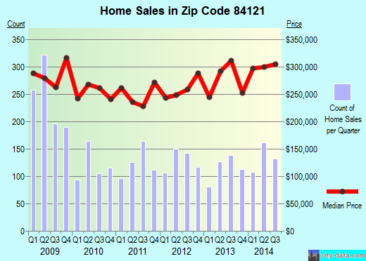 Zip code 84121 (Cottonwood Heights, Utah) real estate house value trends