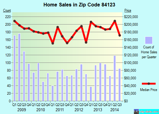 Zip code 84123 (Taylorsville, Utah) real estate house value trends