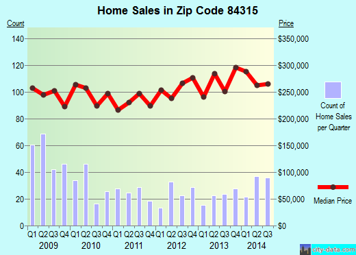 Zip code 84315 (Hooper, Utah) real estate house value trends