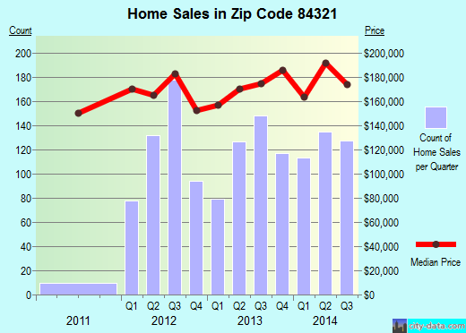 Zip code 84321 (Logan, Utah) real estate house value trends