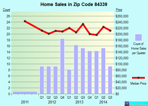 Zip code 84339 (WELLSVILLE, Utah) real estate house value trends