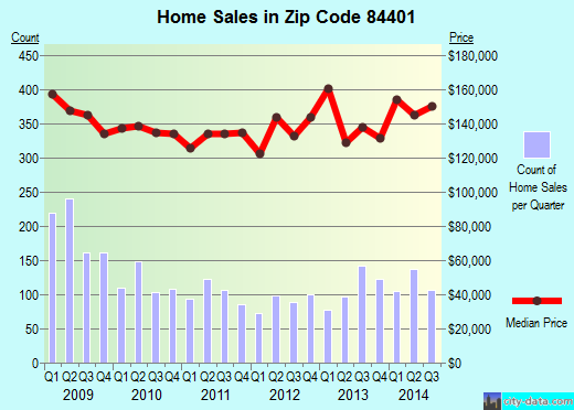 Zip code 84401 (West Haven, Utah) real estate house value trends