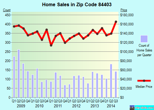 Zip code 84403 (Ogden, Utah) real estate house value trends