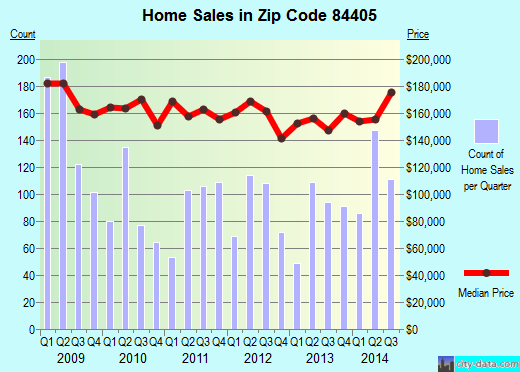 Zip code 84405 (South Weber, Utah) real estate house value trends