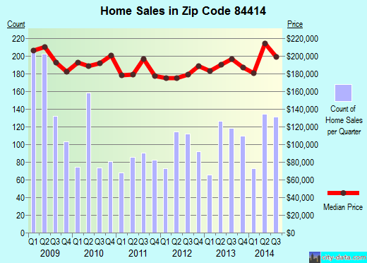Zip code 84414 (North Ogden, Utah) real estate house value trends