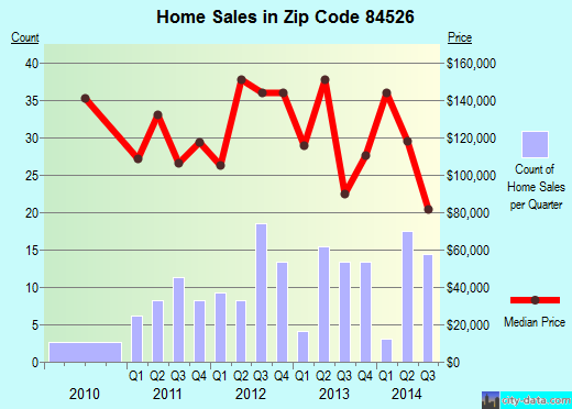 Zip code 84526 (Helper, Utah) real estate house value trends