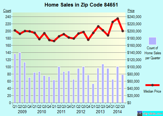 Zip code 84651 (West Mountain, Utah) real estate house value trends