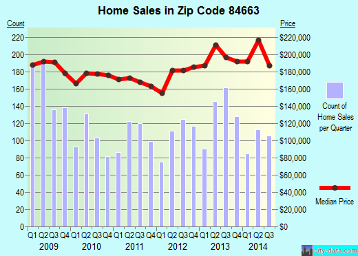 Zip code 84663 (Springville, Utah) real estate house value trends