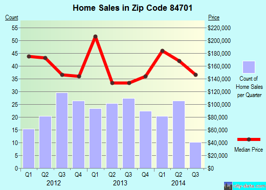 Zip code 84701 (Richfield, Utah) real estate house value trends