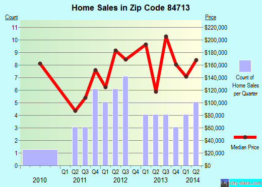 Zip code 84713 (Beaver, Utah) real estate house value trends