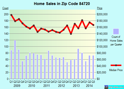 Zip code 84720 (Cedar City, Utah) real estate house value trends